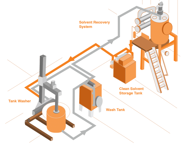 Cleaning Process and Solvent Recovery system